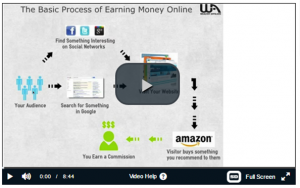 How To Make Money Online Video