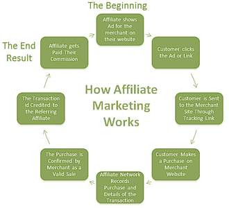rsz_how_does_affiliate_marketing_work